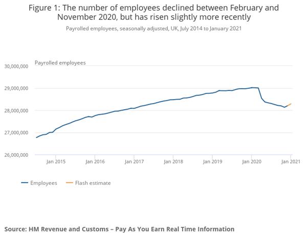 Image showing recruitment data